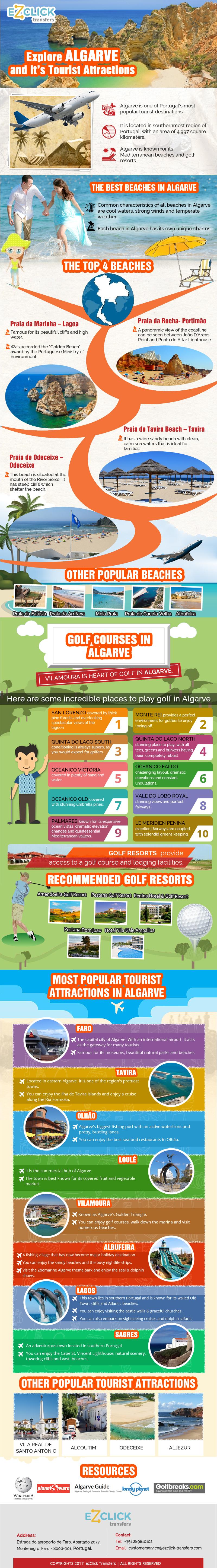 Explore Algarve And It's Tourist Attractions